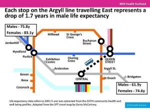 argyll line