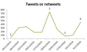 annotated twitter stats3