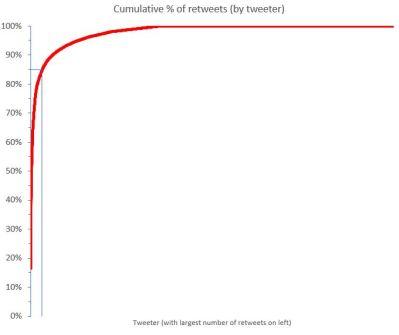 85 3point2 percent UK graph