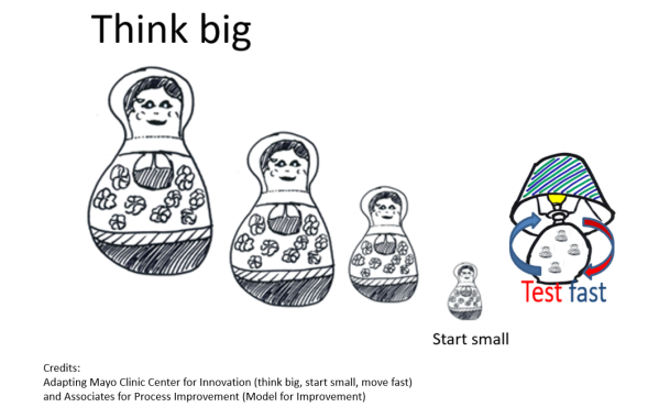 think big start small test fast.PNG