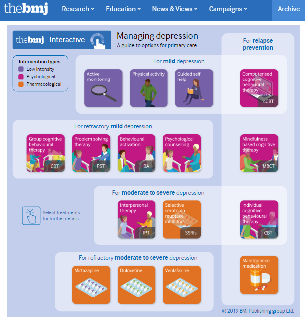 management of depression (bmj)