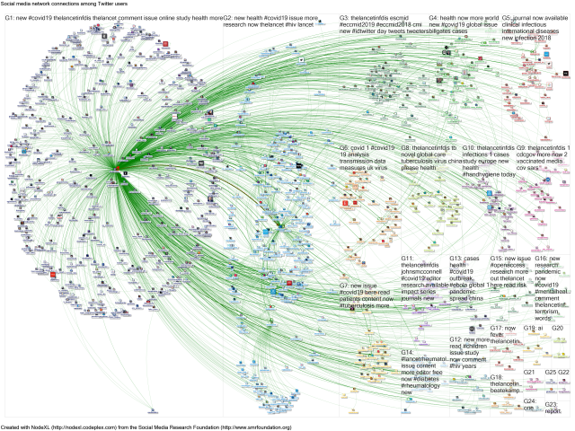 thelancetinfdis - network map after extracting details of other tweeters