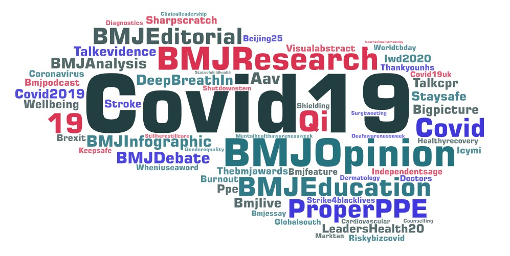Figure 3. Hashtags used in the tweets posted and retweeted by @bmj_latest 6 March to 20 June 2020.